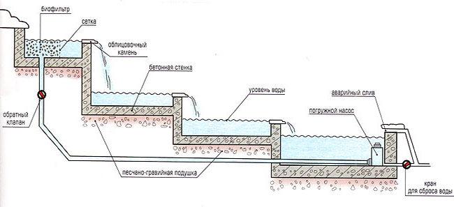 Схема каскадного водоема
