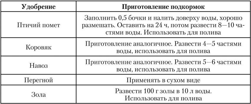 Таблица удобрений